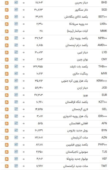 درحال تکمیل/ نرخ ۴۷ ارز بانکی در ۳۰ تیر ۹۸/ نرخ تمام اسعار دولتی ثابت ماند + جدول