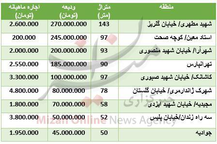 برای رهن و اجاره آپارتمانهای نوساز در تهران چقدر باید هزینه کرد؟