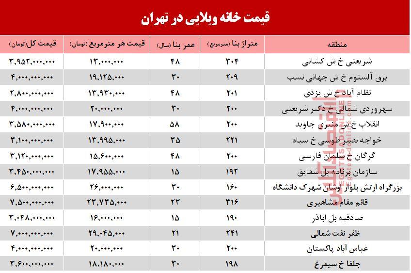 مظنه خرید خانههای ویلایی تهران +جدول