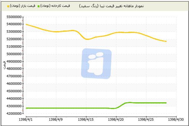 قیمت خودرو امروز [۱۳۹۸/۰۴/۳۰]/سراشیبی قیمت در بازار خودرو