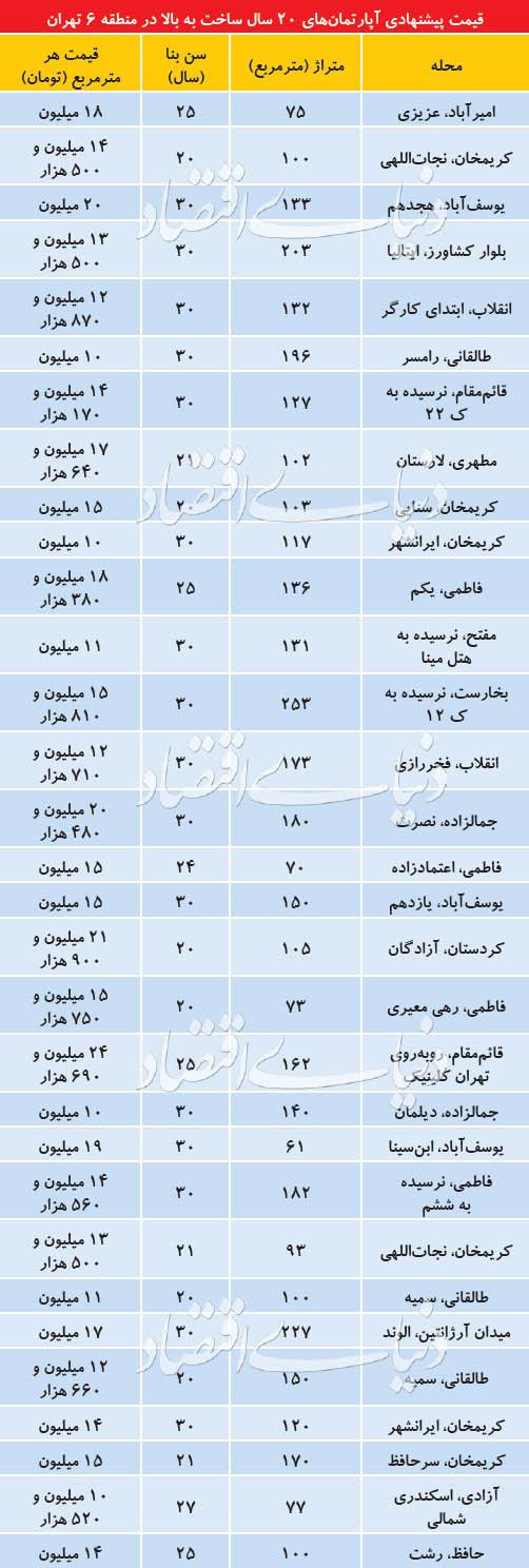 قیمت آپارتمانهای قدیمی در مرکز تهران +جدول