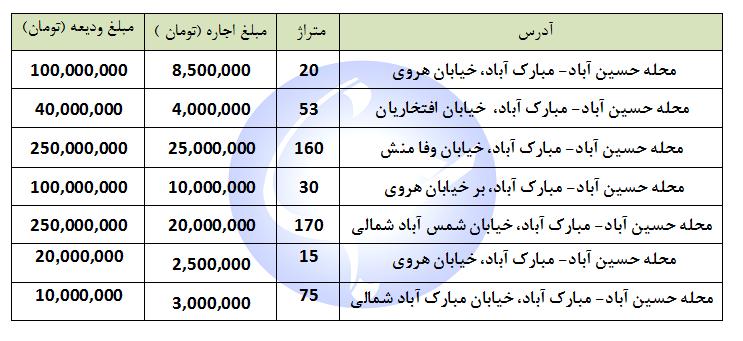 اجاره یک واحد تجاری و اداری در منطقه حسین آباد-مبارک آباد چقدر هزینه دارد؟ + جدول