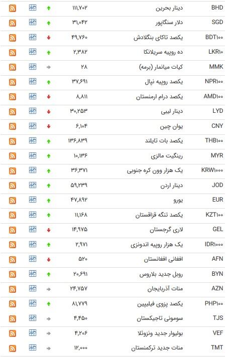 نرخ ۴۷ ارز بین بانکی در چهارم تیر ۹۸ / قیمت ۲۴ ارز افزایش یافت+ جدول