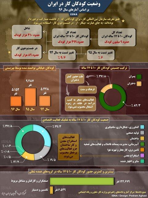 وضعیت کودکان کار در ایران چگونه است؟ + اینفوگرافیک