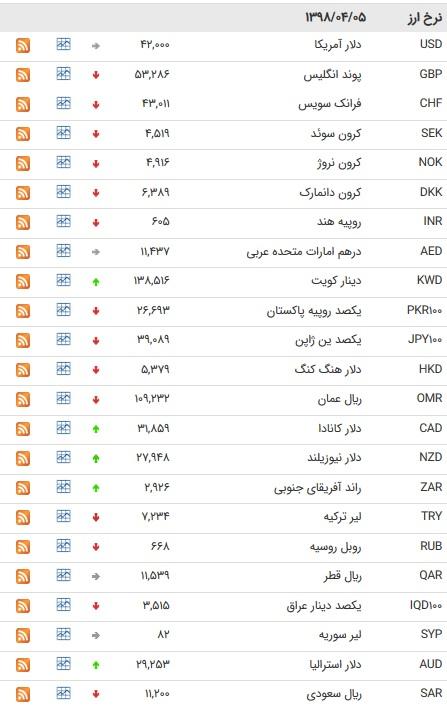 نرخ ۴۷ ارز بین بانکی در پنجم تیر ۹۸/ قیمت ۹ ارز ثابت ماند + جدول