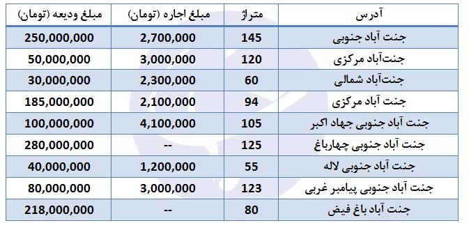 قیمت آپارتمان در جنت آباد + جدول