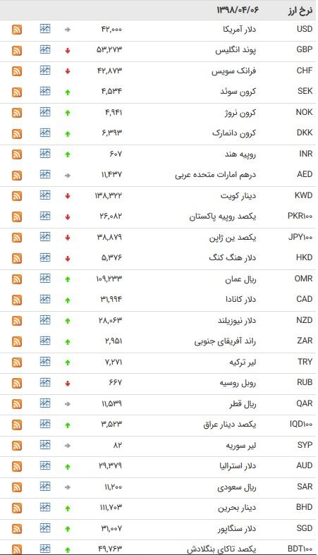 نرخ ۴۷ ارز بین بانکی در ۹۸/۰۴/۰۶/ قیمت ۲۵ ارز افزایش یافت+ جدول