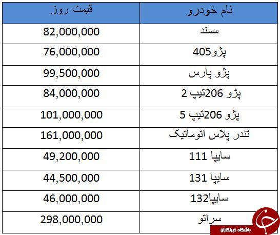 قیمت خودروهای پرفروش در بازار امروز ۱۰ مرداد ۹۸ + جدول