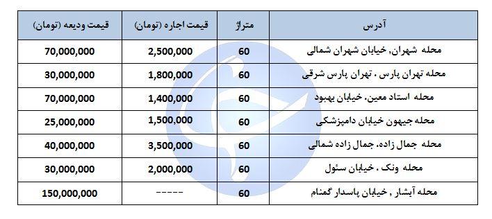 بهای اجاره یک واحد مسکونی ۶۰ متری در مناطق مختلف تهران چقدر است؟ + جدول