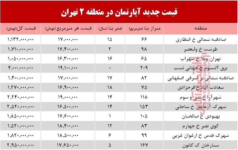 برای خرید آپارتمان در منطقه دو تهران چه قدر باید هزینه کنیم؟