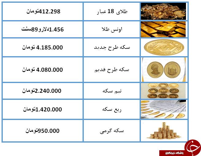 نرخ سکه و طلا در 14 مرداد 98 /