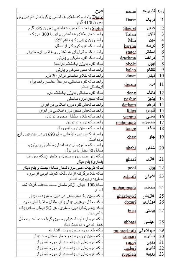 ۵۰ واحد پولی ایران از هخامنشی تا امروز + اسامی
