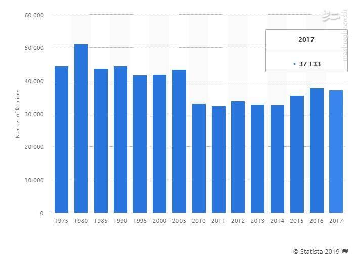 رقابت نفسگیر آمریکاییهای مسلح با تصادفات جادهای در کشتن خودشان! + نمودار