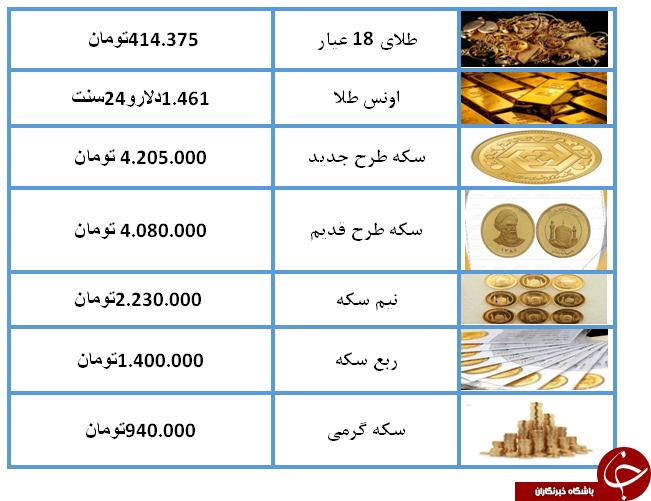 قیمت طلا و سکه در 15 مرداد 98 / نرخ سکه به 4 میلیون و 205 هزار تومان رسید + جدول