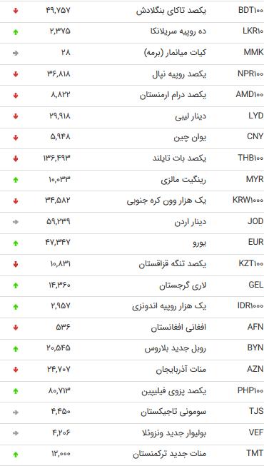 نرخ اسعار دولتی در 19 اَمرداد 98 /