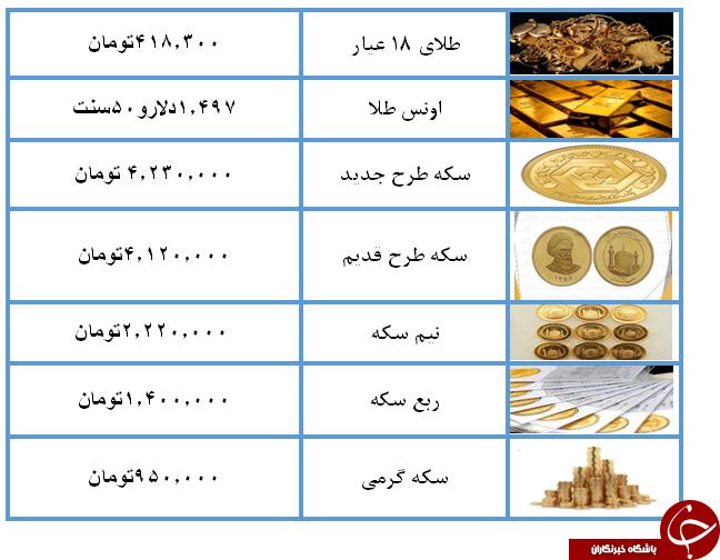 نرخ سکه و طلا در ۱۹ مرداد ۹۸ /
