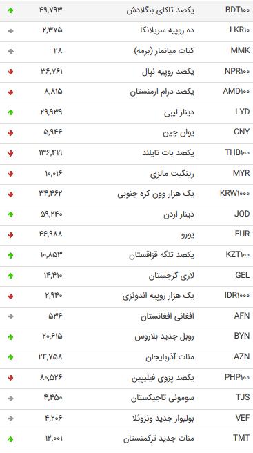 نرخ 47 ارز بین بانکی در 22 مرداد 98 /