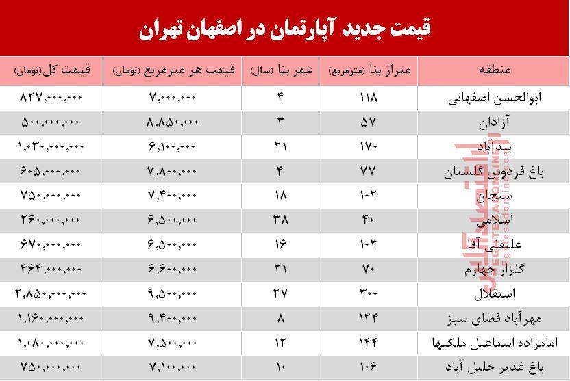 برای خرید آپارتمان در اصفهان چقدر باید هزینه کنیم؟ + جدول