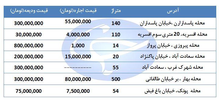 اجاره مغازه در مناطق مختلف تهران چقدر هزینه دارد؟