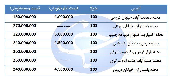 مظنه اجاره یک واحد ۱۰۰ متری مسکونی در مناطق مختلف تهران چند؟ + قیمت