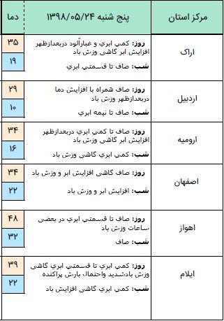وزش باد شدید در ۱۴ استان کشور/شنبه و یکشنبه آسمان کشور صاف است.