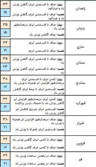 وزش باد و رگبار و رعد و برق در برخی استان های کشور+ جدول