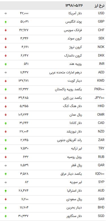 نرخ 47 ارز بین بانکی در 26 مرداد 98 /