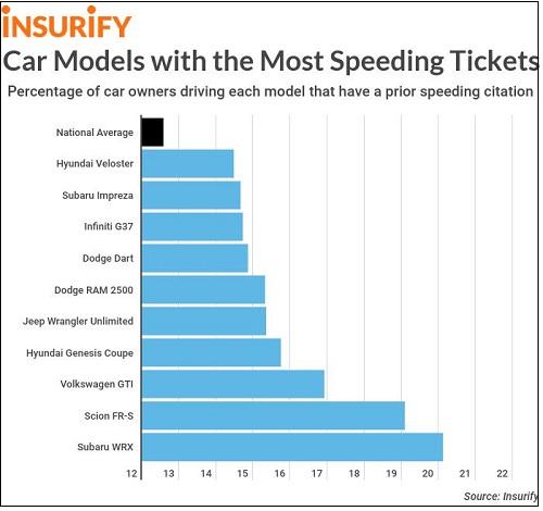فهرست خودروهایی با بیشترین جریمه سرعت در جهان منتشر شد+ تصاویر