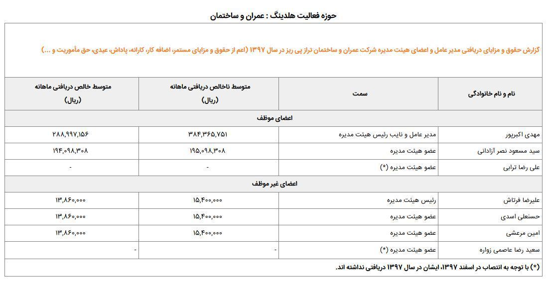 اختلاف ۱۰ تا ۲۵ برابری حقوق بازنشستگان با مدیران صندوق بازنشستگی/ حقوقهای نجومی به نام بازنشستگان به کام مدیران