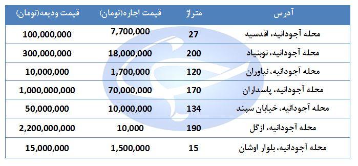 مظنه اجاره مغازه در منطقه آجودانیه چند قیمت است؟ + جدول