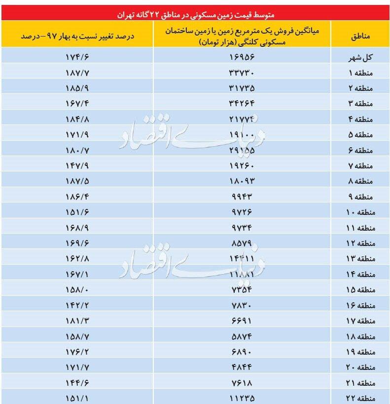 متوسط قیمت زمین در مناطق ۲۲ گانه تهران