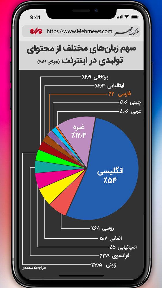 سهم زبانهای مختلف از محتوای تولیدی در اینترنت + اینفوگرافیک