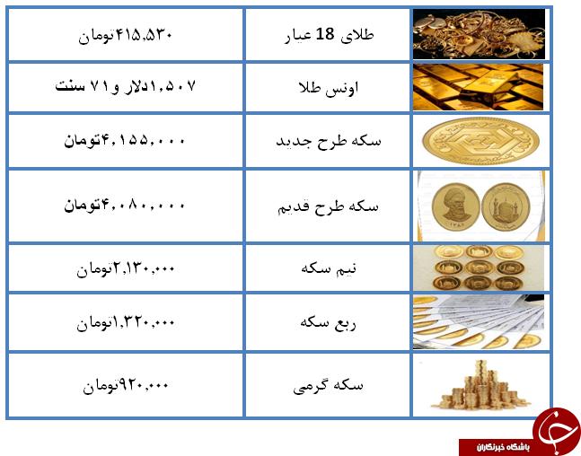 نرخ سکه و طلا در 28 مرداد 98 /