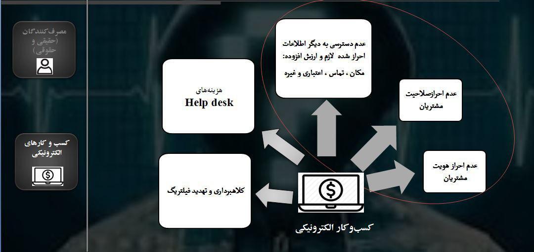سامانه احراز مشتریان تجارت الکترونیکی رونمایی شد