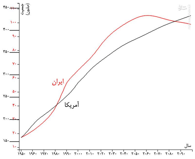 شیطنت بیبیسی در تحریف صحبتهای رهبری/ کدام خانوادههای آمریکایی ۱۵ تا ۲۰ فرزند دارند؟ + عکس و نمودار