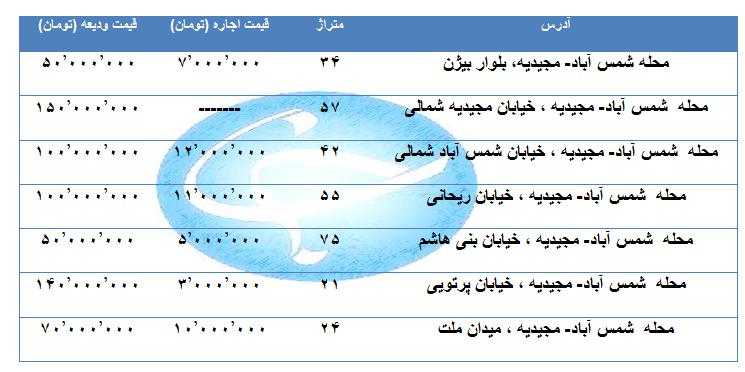 اجاره یک واحد تجاری و اداری در منطقه شمس آباد- مجیدیه چقدر هزینه دارد؟ + قیمت