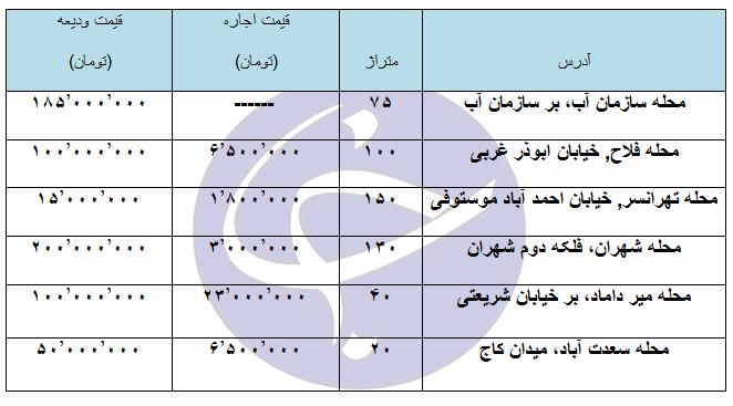 اجاره یک واحد اداری و تجاری در مناطق مختلف تهران چقدر هزینه دارد؟ + جدول