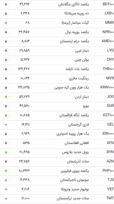 نرخ 47 ارز دولتی در آخرین روز مرداد 98 /