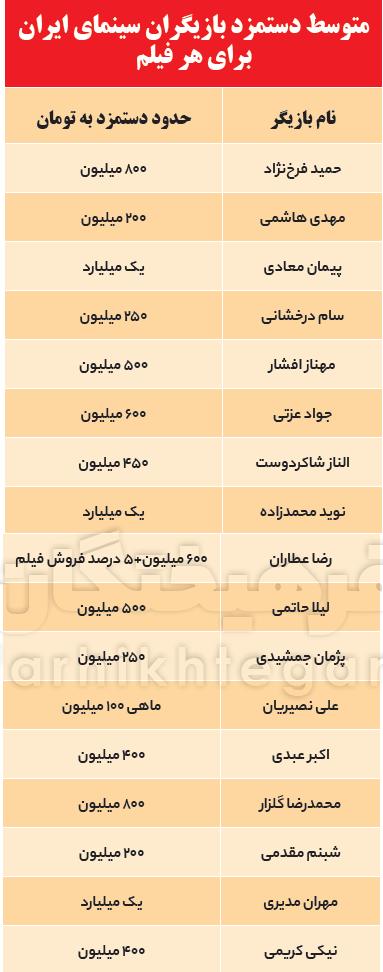 باشگاه سلبریتیهای میلیاردی / کدام بازیگران درآمد نجومی دارند؟ + جدول دستمزد ها