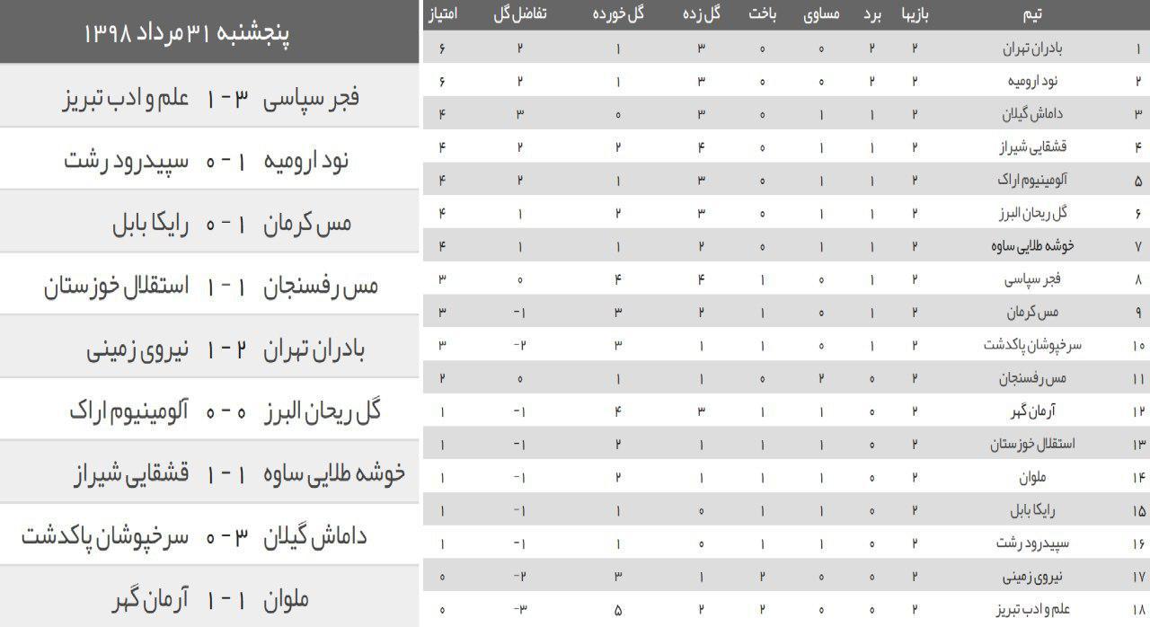 نتایج دیدارهای هفته دوم لیگ آزادگان