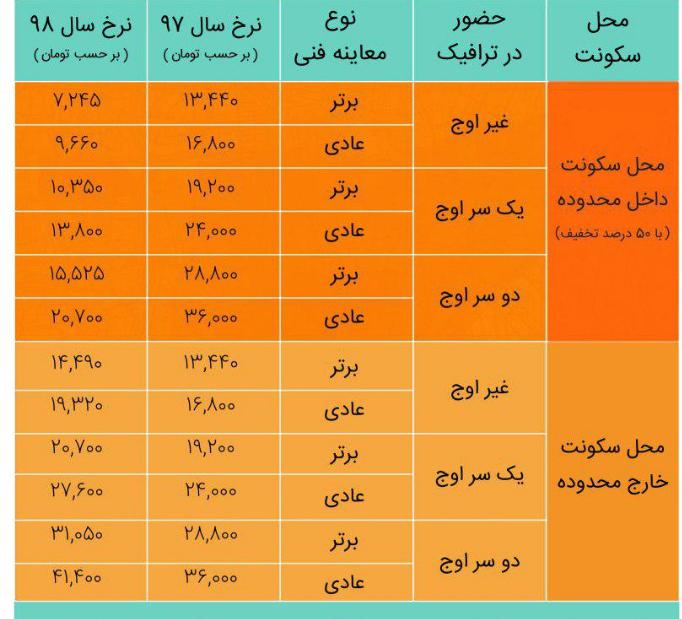 آموزش ثبت خودرو در سایت تهران من نحوه ورود به طرح ترافیک