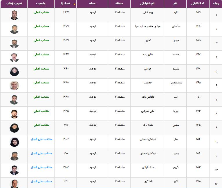 نتایج انتخابات شورایاریها در ۳۵۲ محله تهران اعلام شد + فهرست منتخبان