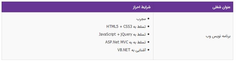 استخدام برنامه نویس وب در تهران