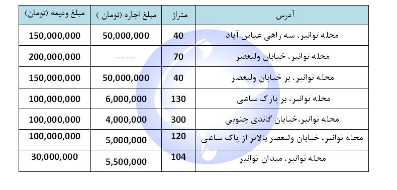 اجاره یک واحد اداری و تجاری در منطقه توانیر تهران چقدر هزینه دارد؟ + جدول