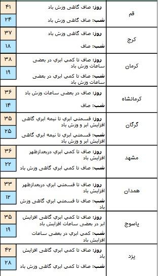 درحال تکمیل/ بارش پراکنده در برخی مناطق کشور/ آسمان تهران صاف است+ جدول
