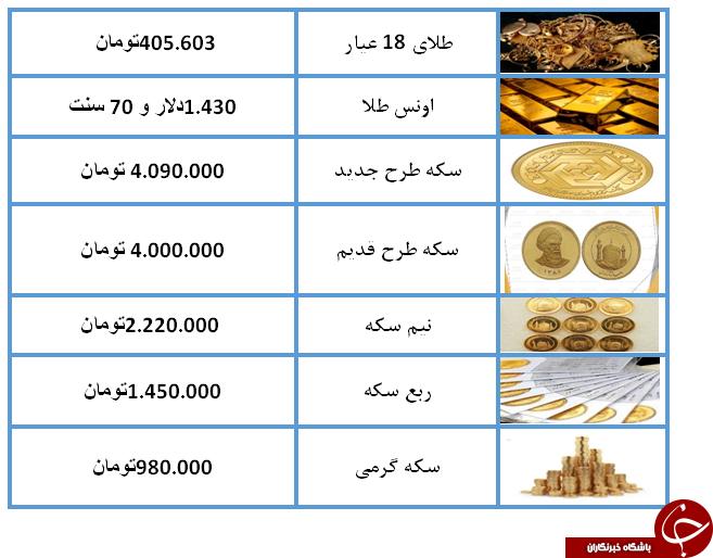 نرخ سکه و طلا در ۹ مرداد ۹۸ / سکه چهار میلیون تومان شد + جدول