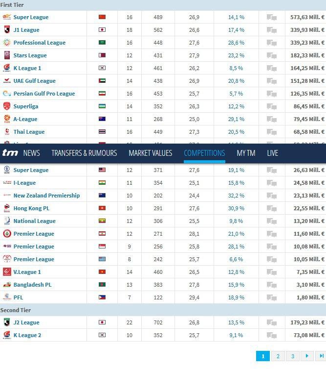 لیگ برتر فوتبال ایران در جایگاه هفتم آسیا