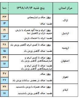 ادامه بارندگی در استان های شمالی کشور /وزش شدید باد و گرد و خاک در جنوب خوزستان