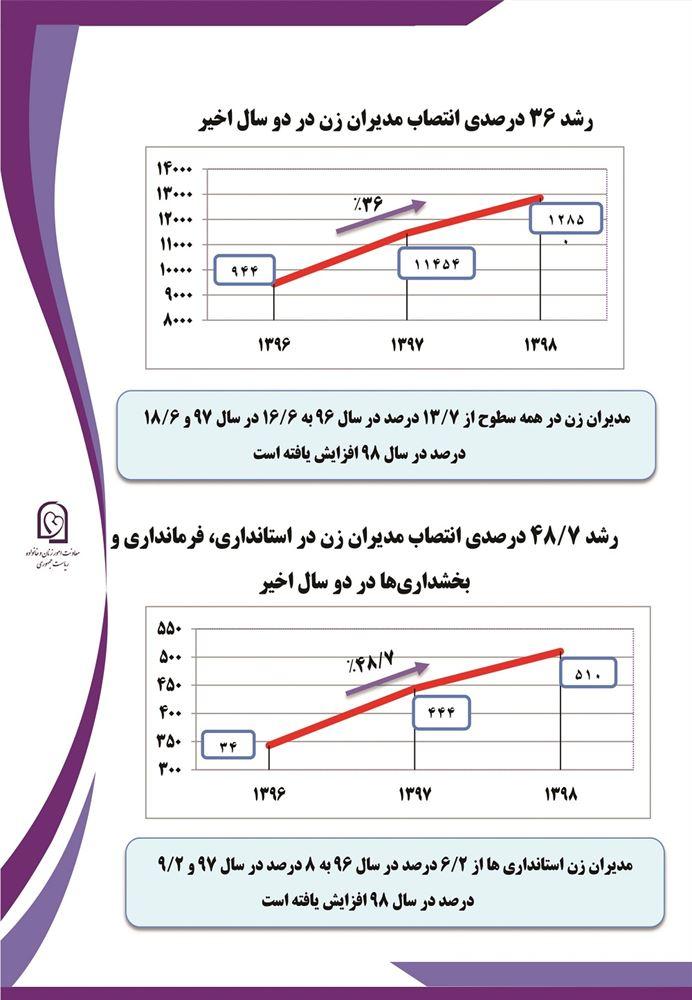 آمار مدیران زن در کشور؛ بوشهر صدرنشین است