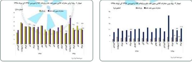 ارزش صادرات کالای بدون نفت خام ایران در  این ماه به ۳ میلیارد و ۲۰۰ میلیون دلار رسیده است